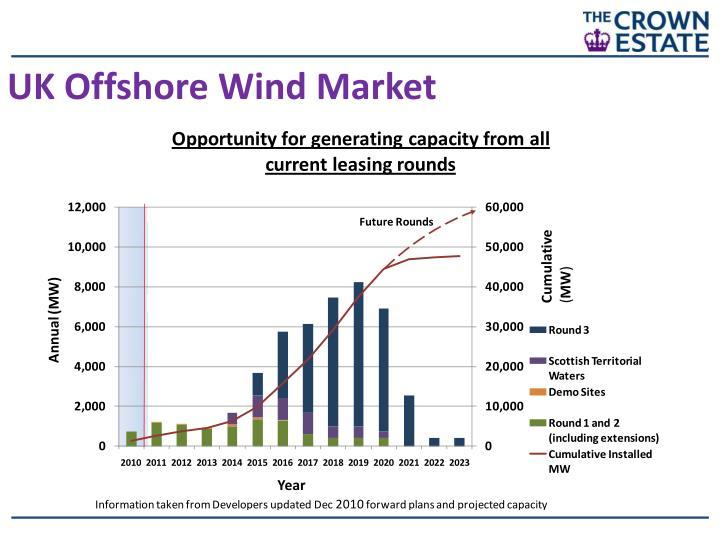 UK Offshore Wind Market