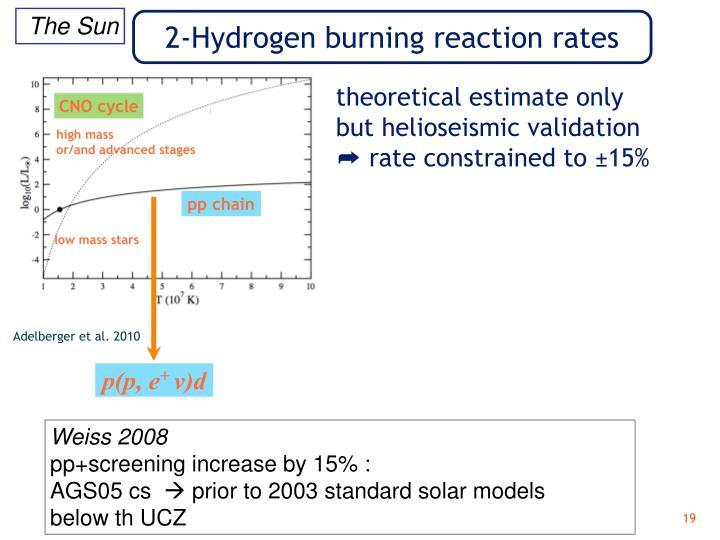 2-Hydrogen burning reaction rates