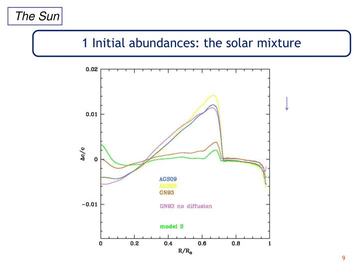 1 Initial abundances: the solar mixture