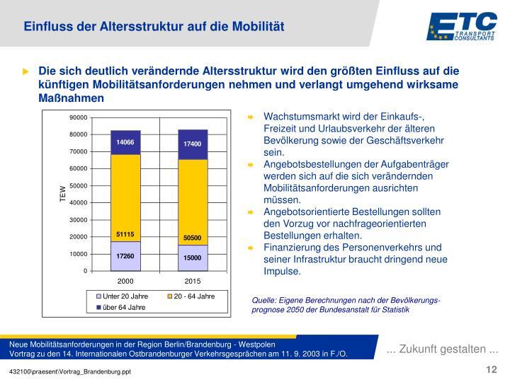 Die sich deutlich verändernde Altersstruktur wird den größten Einfluss auf die künftigen Mobilitätsanforderungen nehmen und verlangt umgehend wirksame Maßnahmen