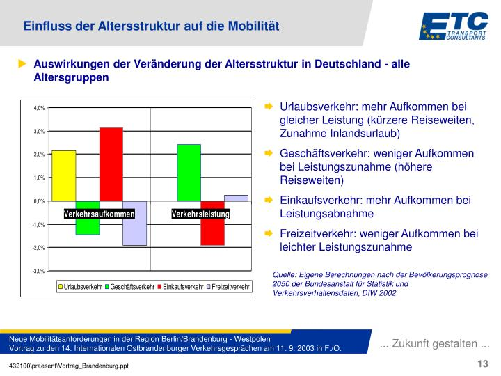 Einfluss der Altersstruktur auf die Mobilität