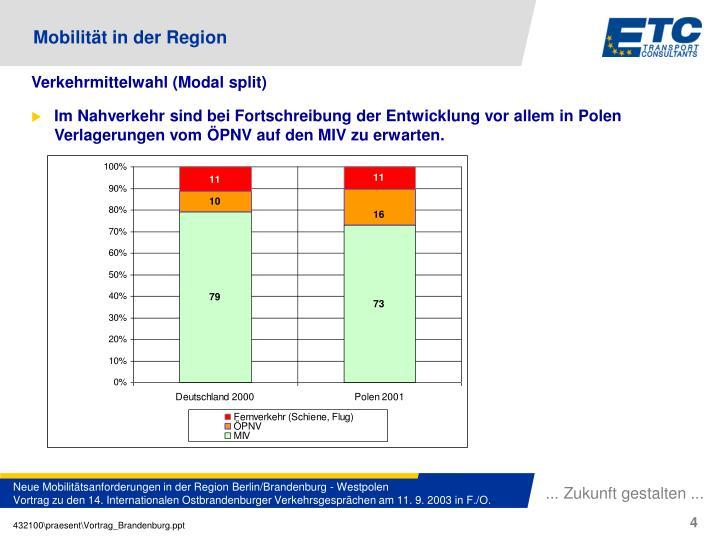 Im Nahverkehr sind bei Fortschreibung der Entwicklung vor allem in Polen Verlagerungen vom ÖPNV auf den MIV zu erwarten.