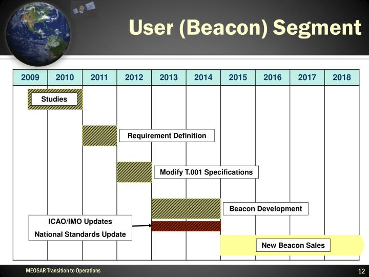 User (Beacon) Segment