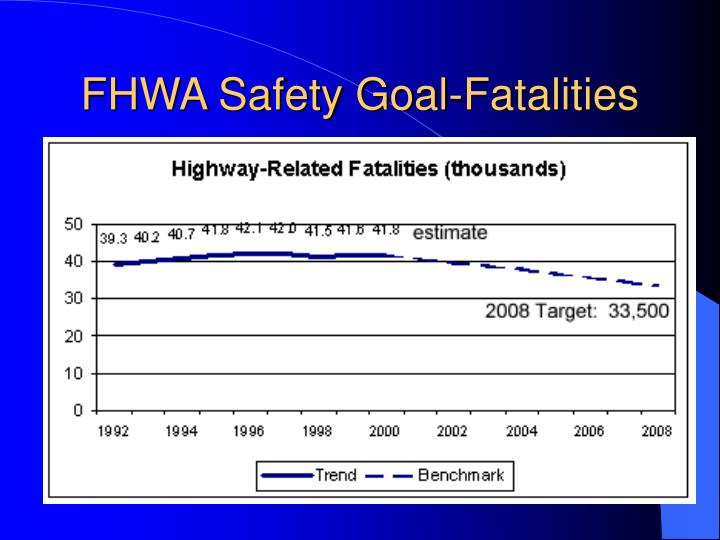 FHWA Safety Goal-Fatalities