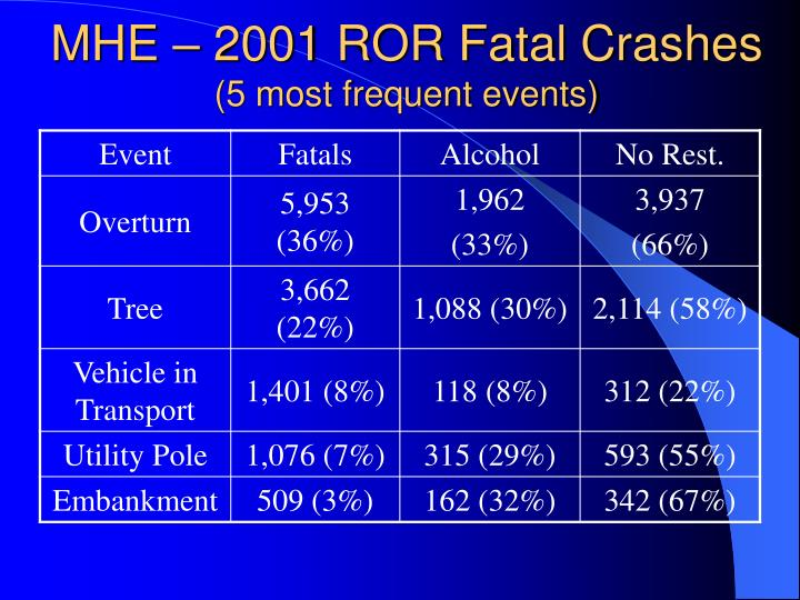 MHE – 2001 ROR Fatal Crashes
