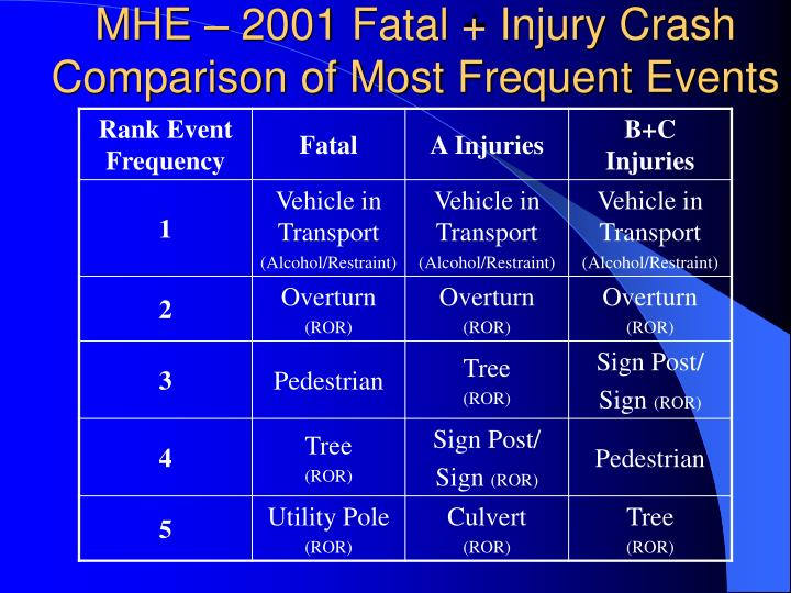 MHE – 2001 Fatal + Injury Crash Comparison of Most Frequent Events
