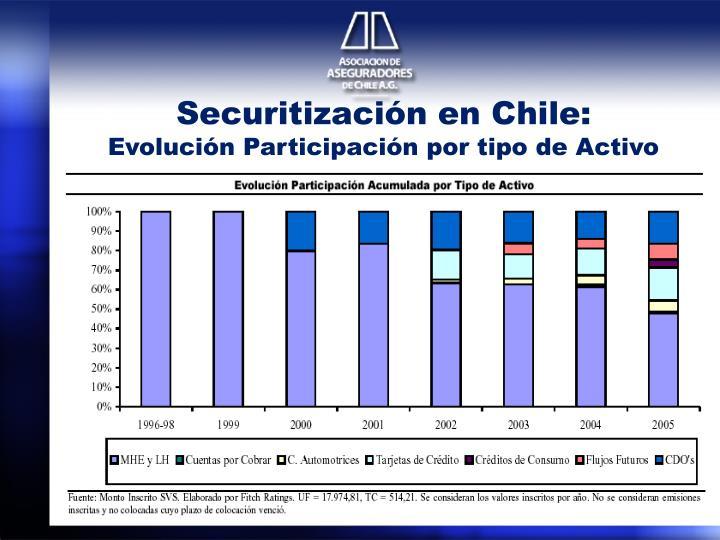 Securitización en Chile: