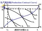 production contract curve