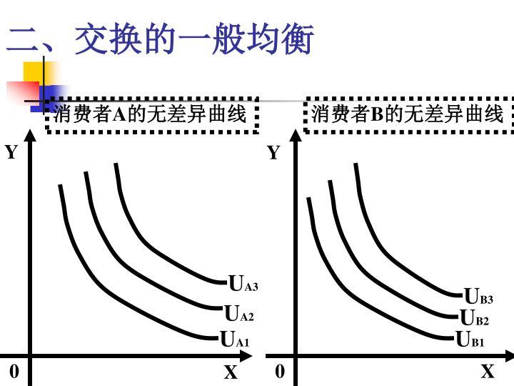 二、交换的一般均衡