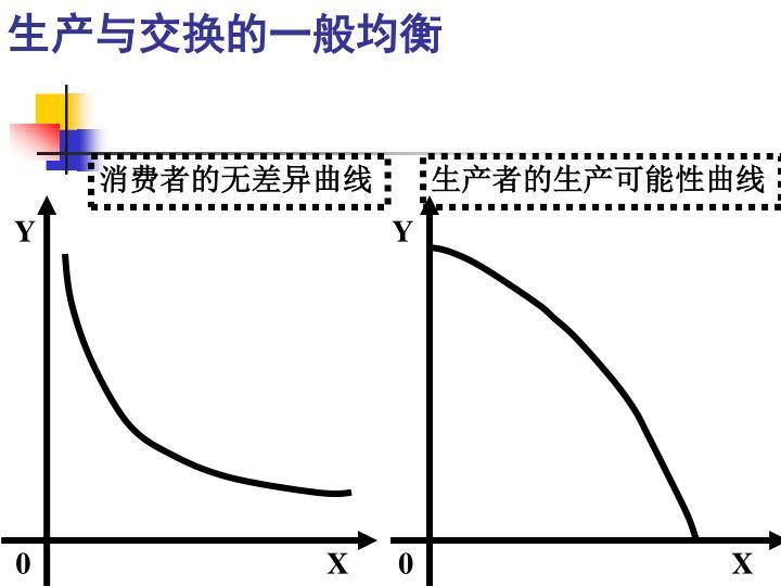 生产与交换的一般均衡
