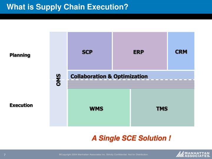 What is Supply Chain Execution?