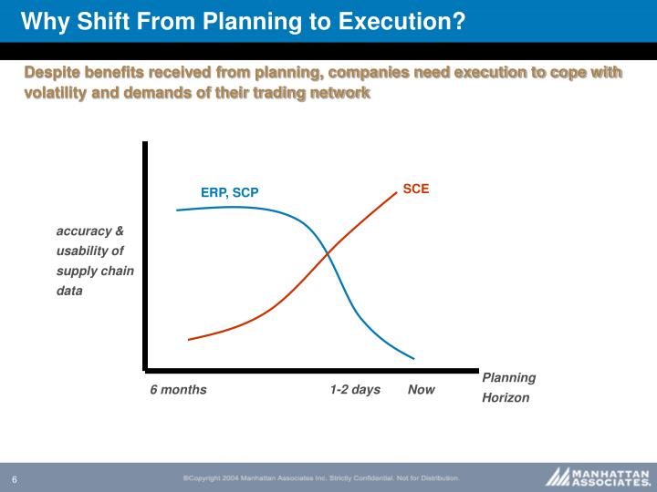 Why Shift From Planning to Execution?