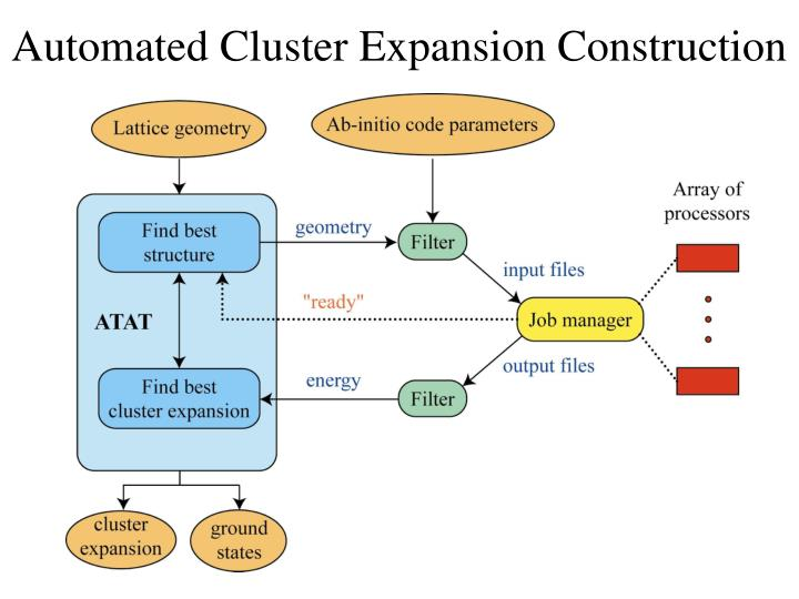 Automated Cluster Expansion Construction