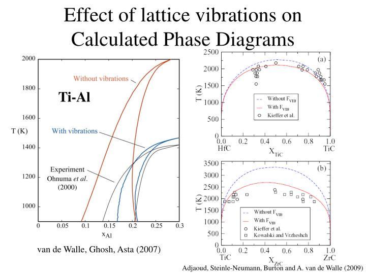 Effect of lattice vibrations on