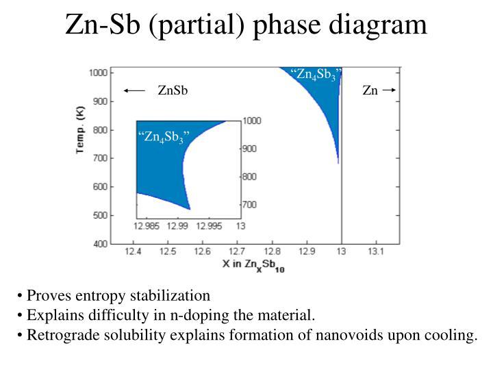 Zn-Sb (partial) phase diagram