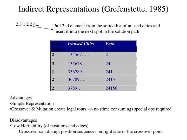 Indirect Representations (Grefenstette, 1985)