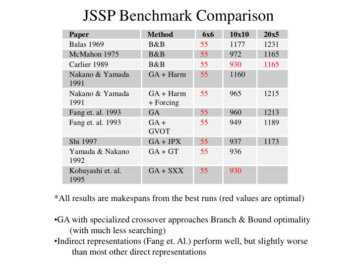 JSSP Benchmark Comparison