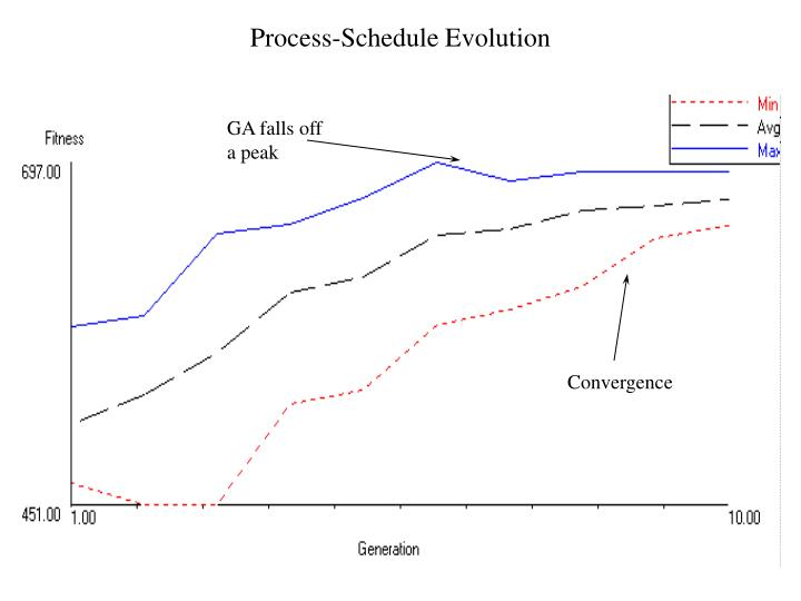 Process-Schedule Evolution