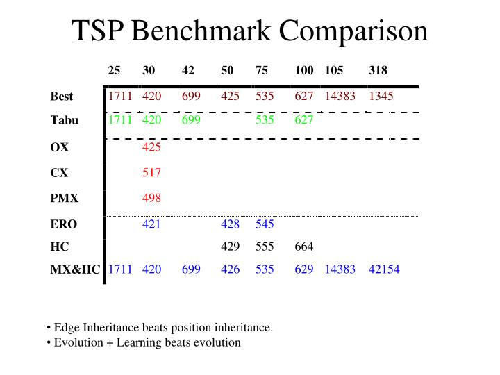 TSP Benchmark Comparison