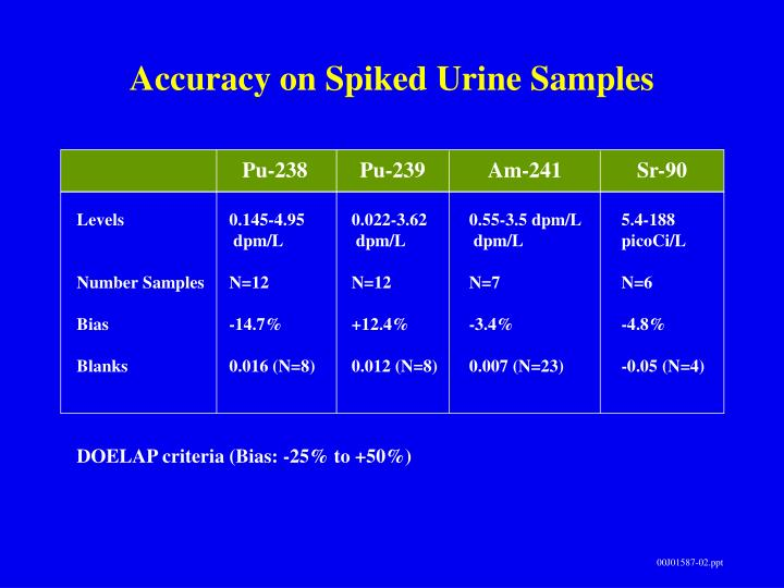 Accuracy on Spiked Urine Samples