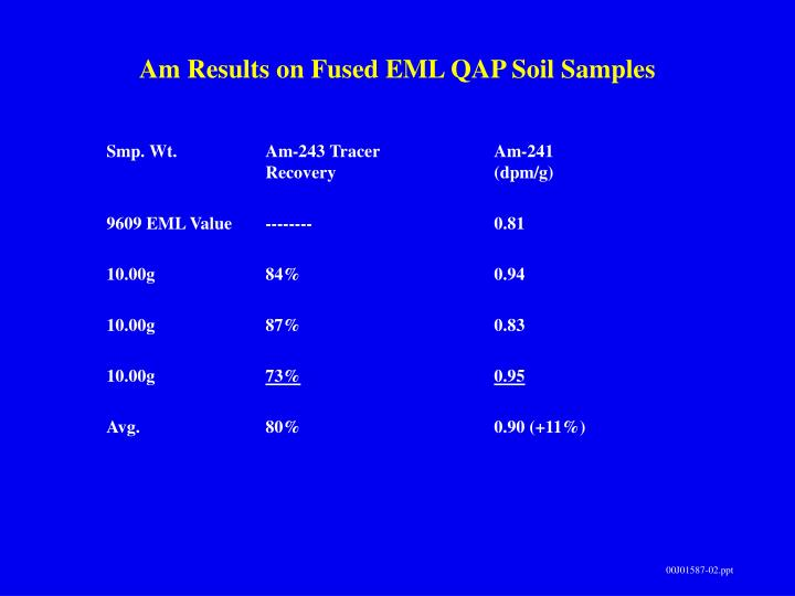 Am Results on Fused EML QAP Soil Samples