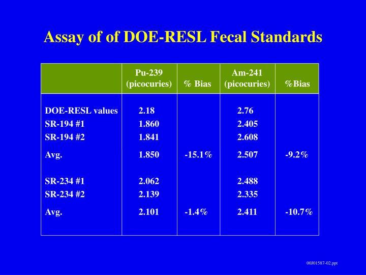Assay of of DOE-RESL Fecal Standards