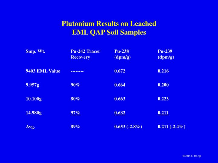Plutonium Results on Leached