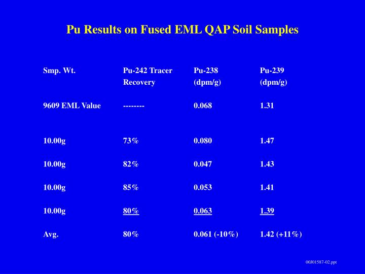 Pu Results on Fused EML QAP Soil Samples