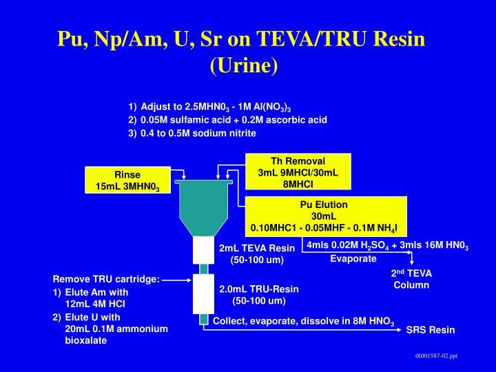 Pu, Np/Am, U, Sr on TEVA/TRU Resin