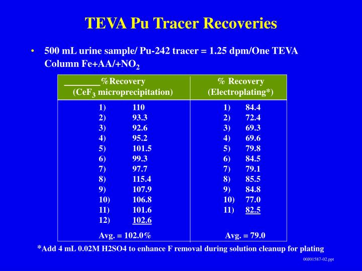 TEVA Pu Tracer Recoveries