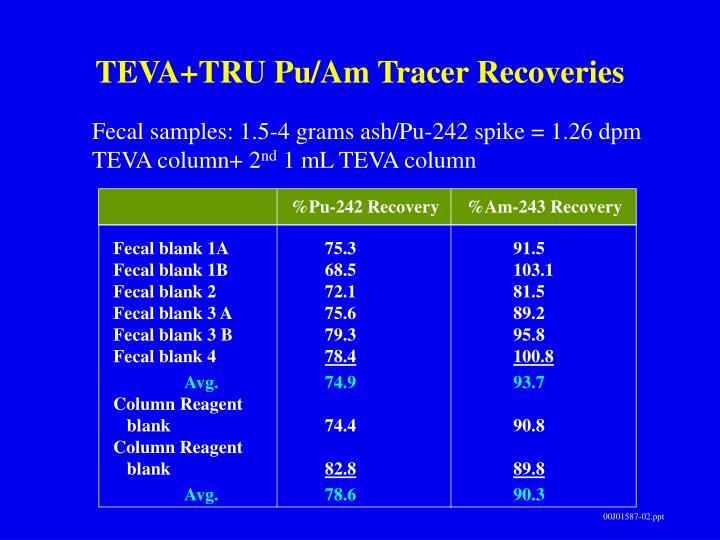 TEVA+TRU Pu/Am Tracer Recoveries