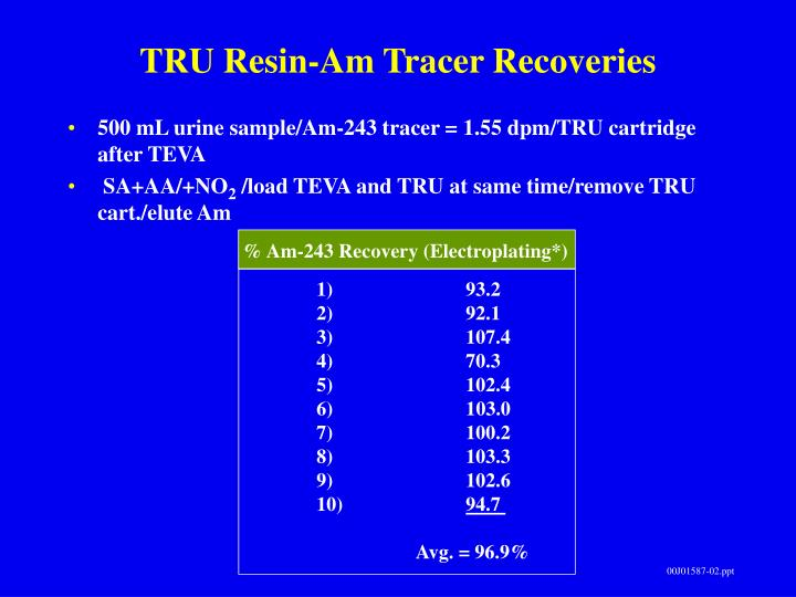 TRU Resin-Am Tracer Recoveries