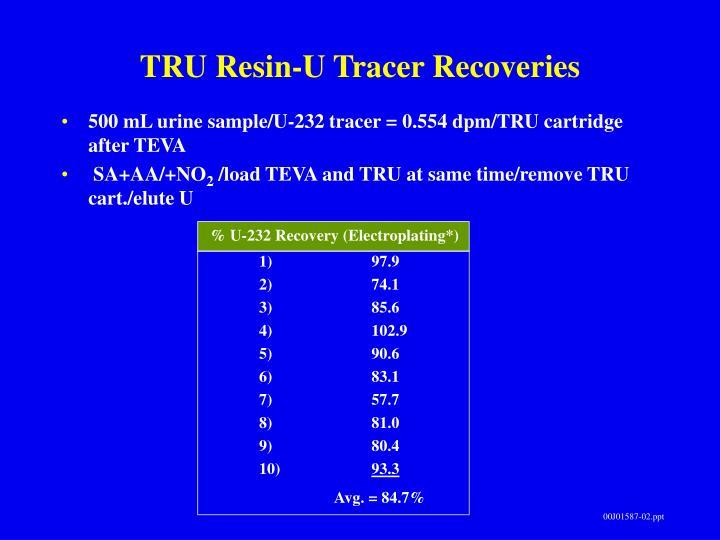 TRU Resin-U Tracer Recoveries