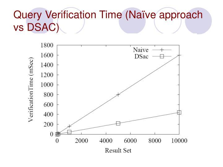 Query Verification Time (Naïve approach vs DSAC)