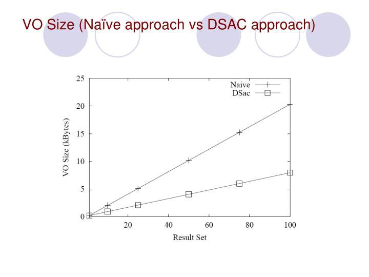 VO Size (Naïve approach vs DSAC approach)