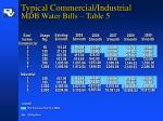 typical commercial industrial mdb water bills table 5