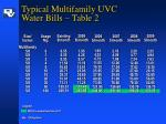typical multifamily uvc water bills table 2