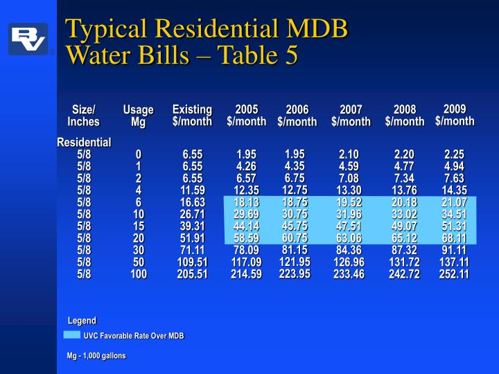 Typical Residential MDB