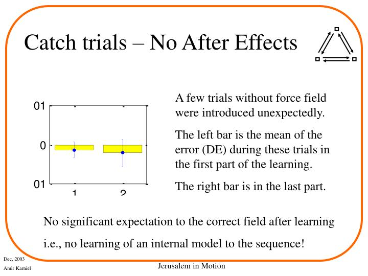 Catch trials – No After Effects