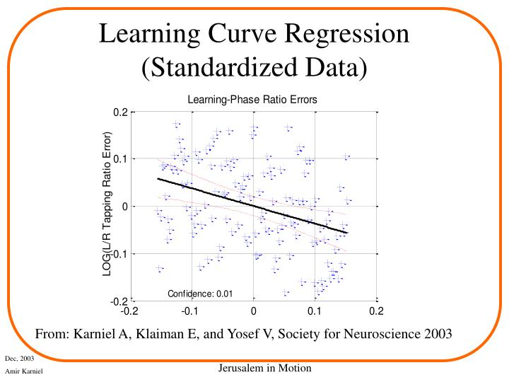 Learning Curve Regression (Standardized Data)