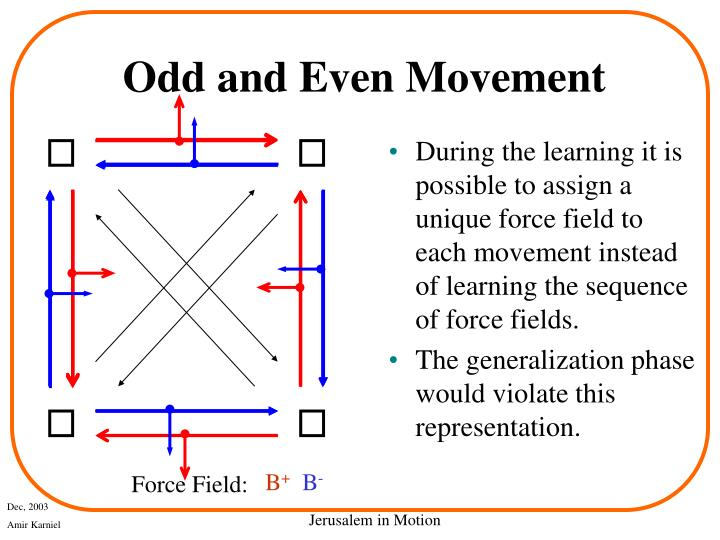 During the learning it is possible to assign a unique force field to each movement instead of learning the sequence of force fields.