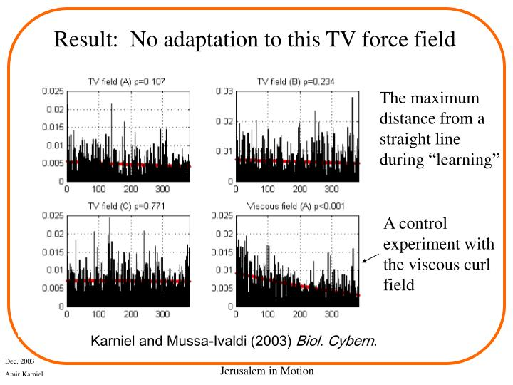 Result:  No adaptation to this TV force field