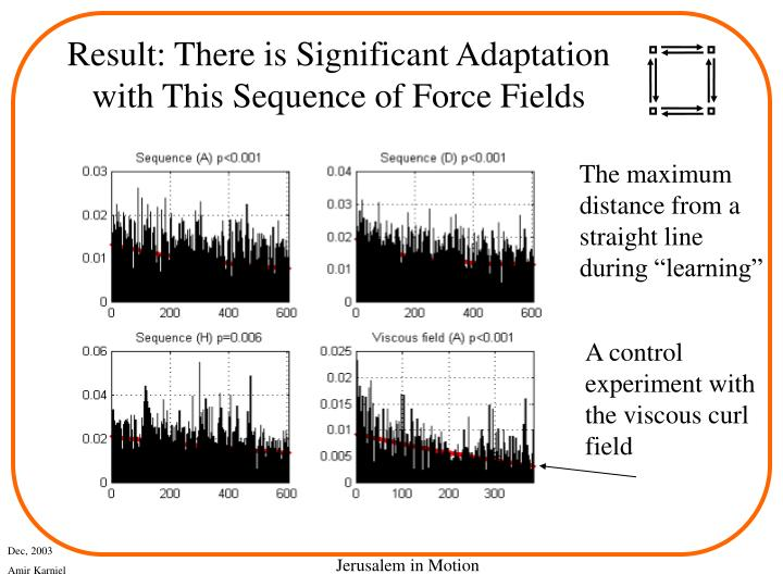Result: There is Significant Adaptation with This Sequence of Force Fields