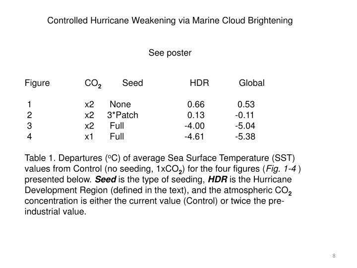 Controlled Hurricane Weakening via Marine Cloud Brightening
