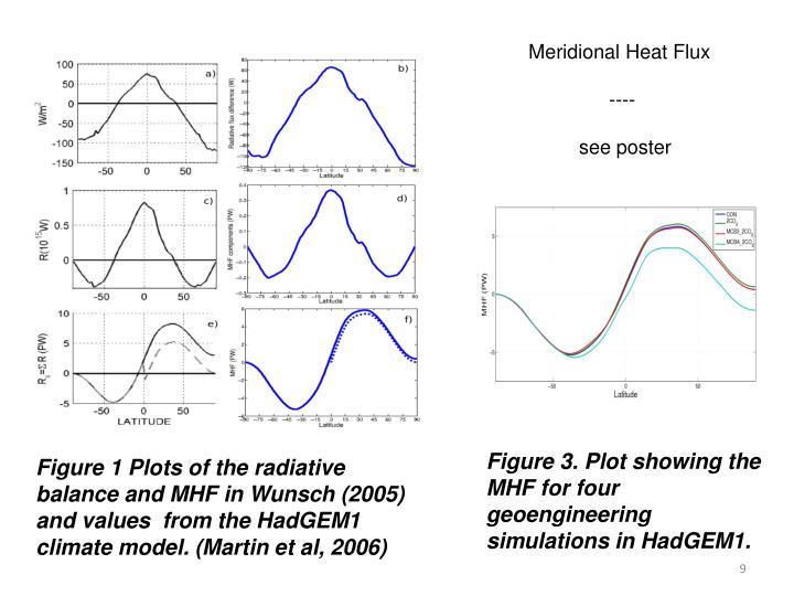 Meridional Heat Flux