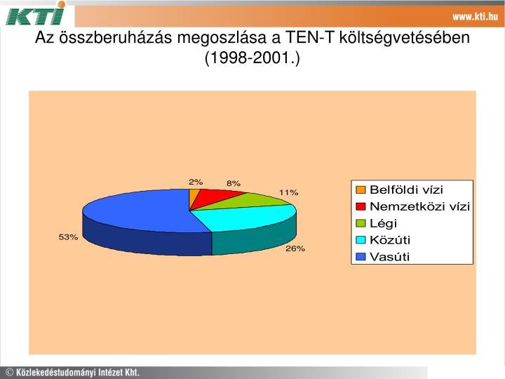 Az összberuházás megoszlása a TEN-T költségvetésében