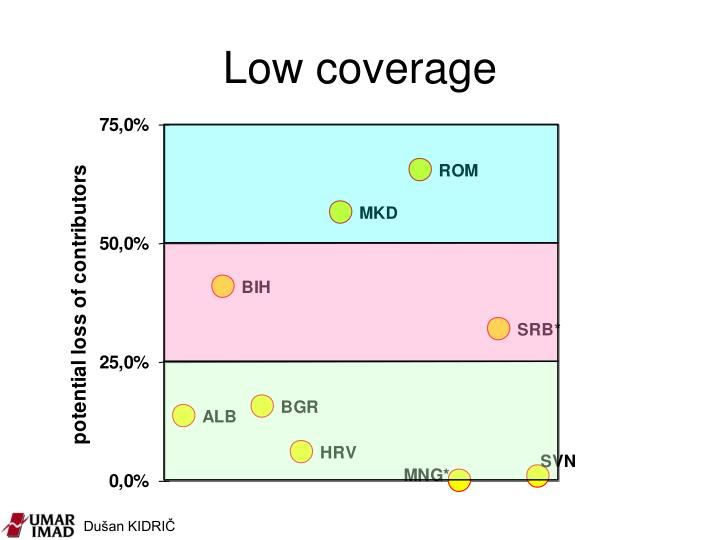 Low coverage