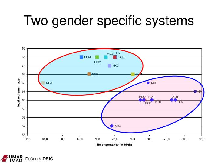 Two gender specific systems