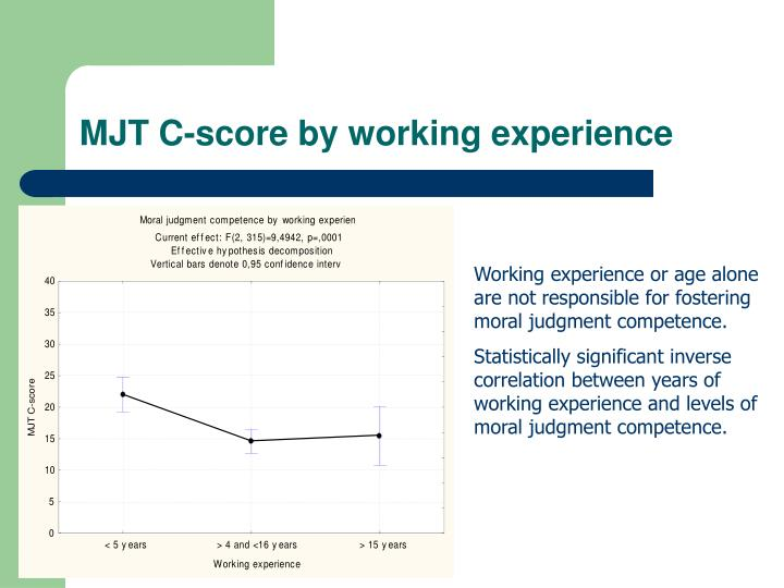 MJT C-score by working experience