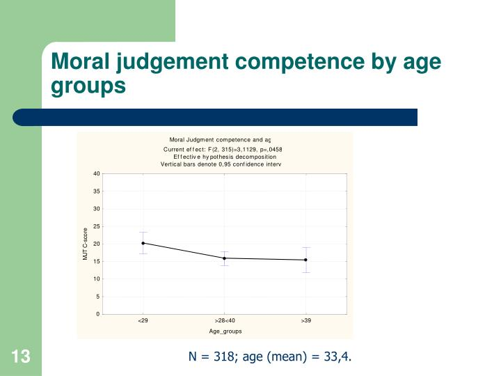 Moral judgement competence by age groups